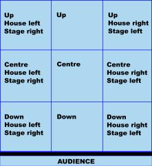 Proscenium stage grid.