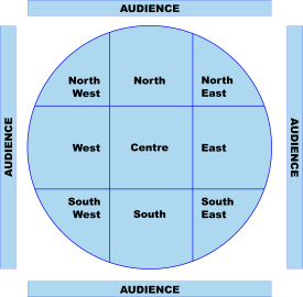 Theatre in the round (arena) grid.