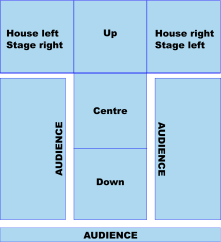 Thrust theatre grid.